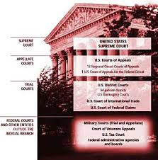 The Structure Of The Federal Courts Ushistory Org