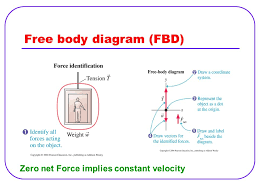 tension force free body diagram. free body diagram (fbd) tension force 2