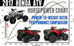 2017 Honda Atv Horsepower Torque Mpg Comparison Review