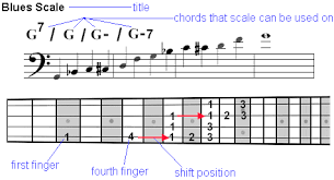 Guitar Scale Finger Chart Bass Guitar Scales