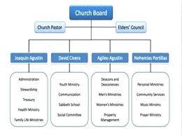 Org Chart Template Microsoft Visio Organization Applynow Info