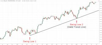 Trendline Charts Pro The Complete Guide To Trend Line Trading