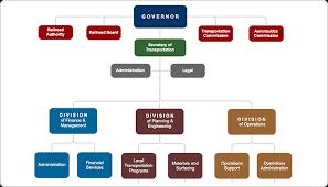 Make A Hierarchy Chart Create A Hierarchy Chart Lamasa Jasonkellyphoto Co