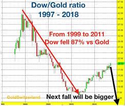 Dow Gold A 98 Fall Next Matterhorn Goldswitzerland