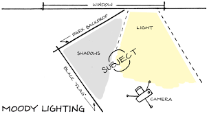 whenever i return from a buying trip the next thing on my mind is lighting diagram template at Photography Set Ups Diagrams Lights