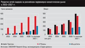 Курсовая работа Разработка целевого рынка теней для век  Больше всего в России любят покупать косметику в специализированных магазинах 65% Супермаркеты на втором месте в списке самых популярных у россиян мест
