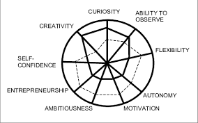 Ability Chart Innovation Competency Radar Chart Download Scientific Diagram