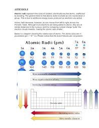 Chemistry - Periodic Trends - Study Guide Appendix