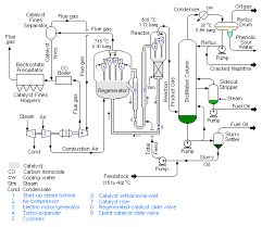 process flow diagram refinery plant the wiring diagram fluid catalytic cracking wiring diagram