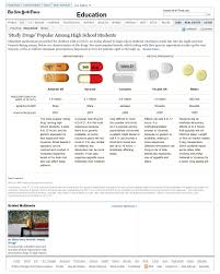 Adhd Equivalency Chart Study Drugs Popular Among High School Students Graphic