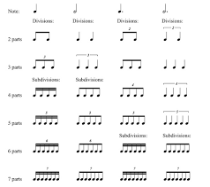 Note Duration And Divisions Music Theory Tips