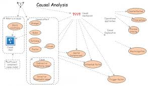 Causal Analysis Causal Analysis Insight Maker