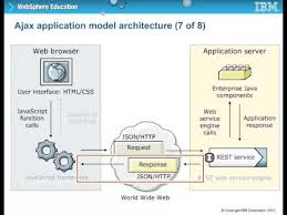 Web Applications Architectures Ajax Web Application Architecture Roadmap To Mobile Web Development