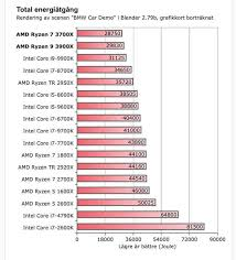 Cpu Energy Consumption Chart Benchmark Tests Show Intel Cpus Use 4 Times More Energy Than