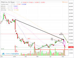 Fitbit Chart Fitbit Fit Stock Chart Reveals Potential 15 Bounce