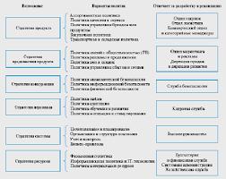 Реферат Формирование службы маркетинга на предприятии  Формирование службы маркетинга на предприятии
