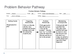 Competing Pathways Chart Fba And Fa Powerpoint