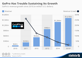 Chart Gopro Has Trouble Sustaining Its Growth Statista