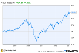Dow Jones 2008 To 2012 Chart Should You Invest In The Dow Jones Today The Motley Fool