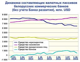 прогноз белорусского рубля на 2015 год