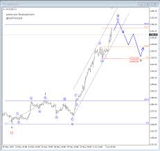 Gold Elliott Wave Charts Elliott Wave Analysis Weakness On Gold Around The Corner