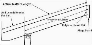 Rafter Size Chart Basic Roof Framing Instructions