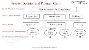 Process Decision And Program Chart