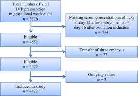 Hcg Levels After Ivf Chart Maternal Age And Serum Concentration Of Human Chorionic