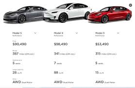 Check tesla electric cars price list, images, dealers and read latest news on tesla. Tesla Comes To India Here S How Much Its Cars Cost In Us And The Expected Price