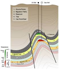 Oil and Gas Industry Overview