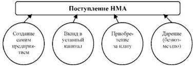 Документальное оформление движения нематериальных активов