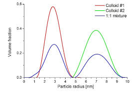Size And Size Distribution Of Gold Nanoparticles By Saxs