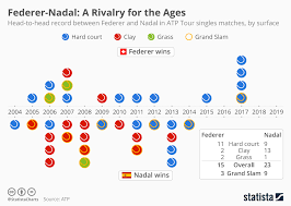 Atp Chart Chart Federer Nadal A Rivalry For The Ages Statista