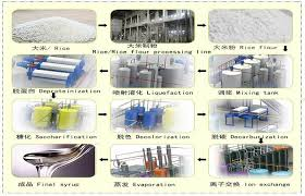 Rice Glucose Syrup Production Process Flow Chart My Company