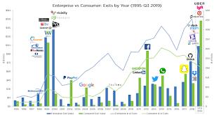 Trends Rmk Scale Ventures