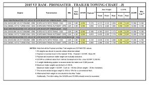 2015 Ram 3500 Promaster Cut Away Towing Chart Kernersville