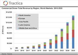 Commercial Drone Shipments To Surpass 2 6 Million Units