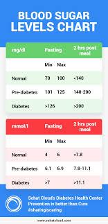 Factual Diabetes Measurements Chart Diabetes Blood Sugar Levels