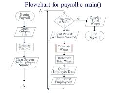 Hierarchy Chart Pseudocode Pseudocode Demo For Payroll C Ppt Video Online Download