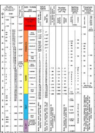 Usgs Soil Classification Chart Www Bedowntowndaytona Com