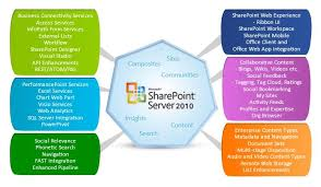 6 Major Benefits Of Having A Customized Sharepoint 2010 Solution