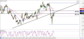 Intraday Charts Update Broken Trend Line On Cad Jpy A