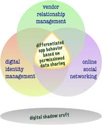 Identity Venn Diagram Venn And The Art Of Data Sharing Pushing String