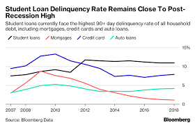 Student Loan Delinquency Rate Chart The Student Loan Debt Crisis Is About To Get Worse Bloomberg