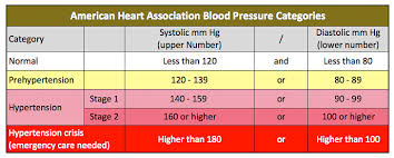 New Bp Chart New Blood Pressure Rules