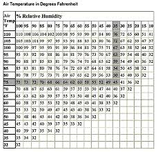 Dew Point Versus Humidity Chart Dew Point And Floor Coating