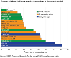 Organic Vs Conventional Foods Chart The Shifting Economics Of Organic Food Vox
