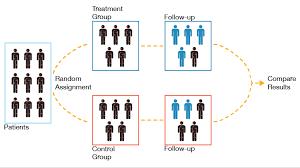 Meta analysis study flow diagram  A literature review of case