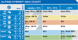 Toko Wax Chart Ski Servicing Guide How To Wax Your Own Skis Properly