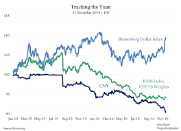 Pboc Sets Usd Cny Central Rate At 6 8592 Vs Yesterday At